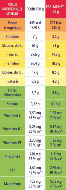 Etiquette nutritionnelle sur les emballages